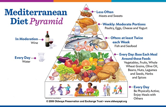 2018 ultimate guide to mediterranean diet meal plans shopp list the way mediterranean diet pyramid work forumfinder
