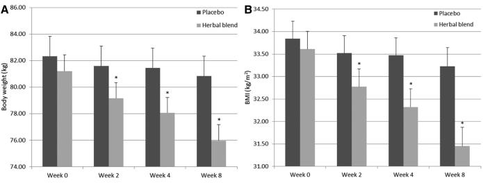 study results for meratrim formula