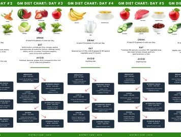 gm diet charts desktop